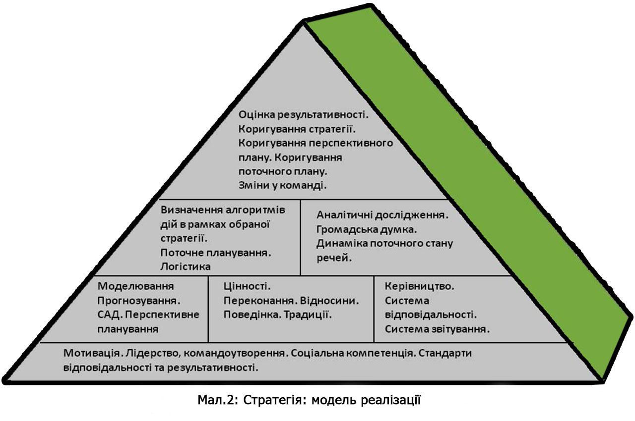 Стратегія. Модель реалізації